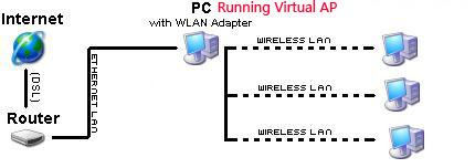 How Virtual AP works?